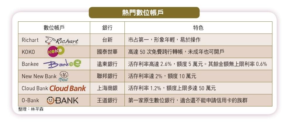Richart KOKO 王道銀行等數位帳戶比較表