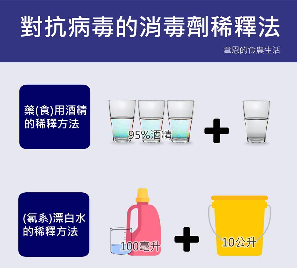 武漢肺炎防疫,酒精、漂白水、異丙酮正確使用方法