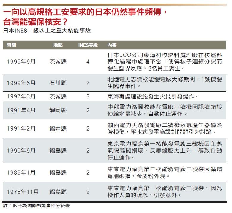 日本核能事故