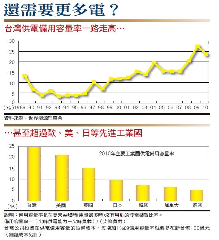台灣供電備用容量率