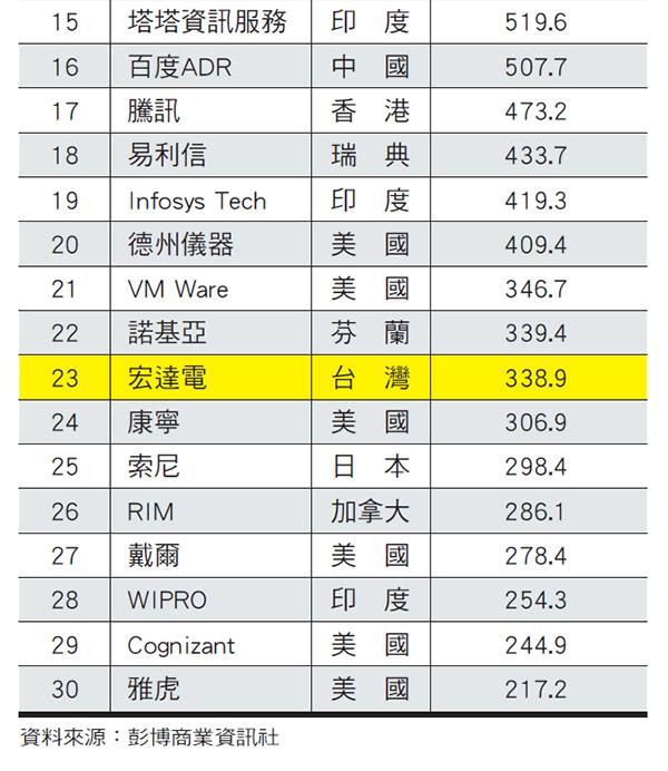 全球30大科技股