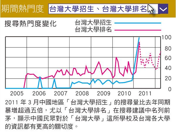 台灣大學排名