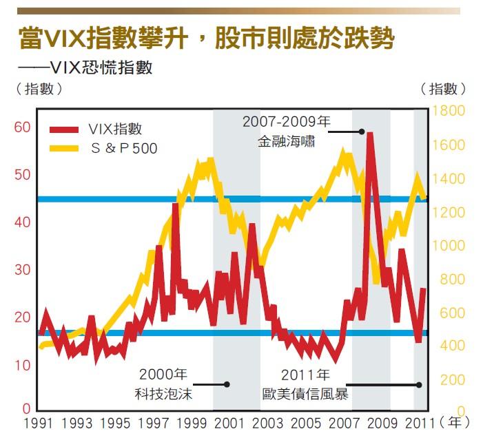 VIX指數