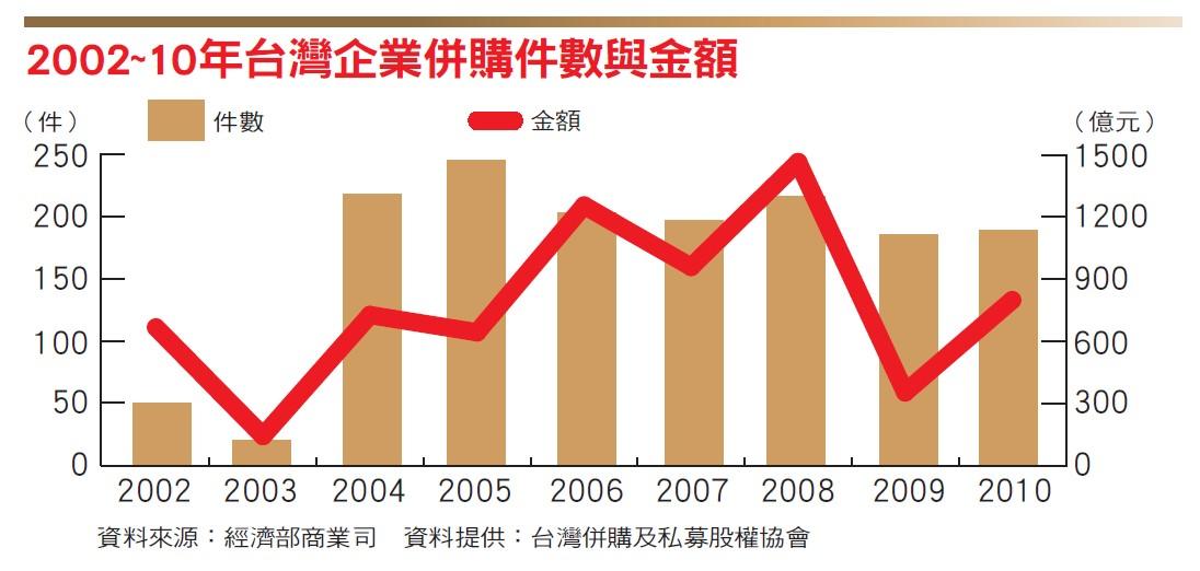 台灣企業併購