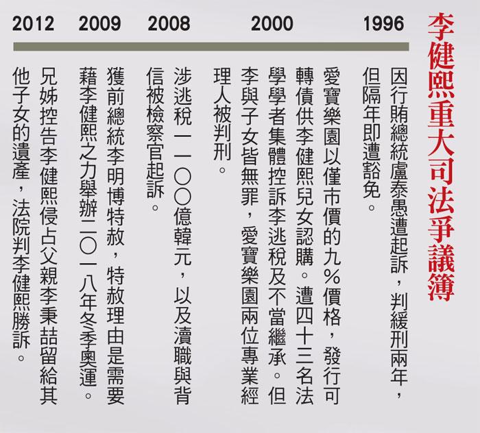 李健熙司法爭議