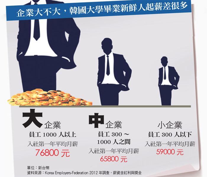韓國新鮮人起薪