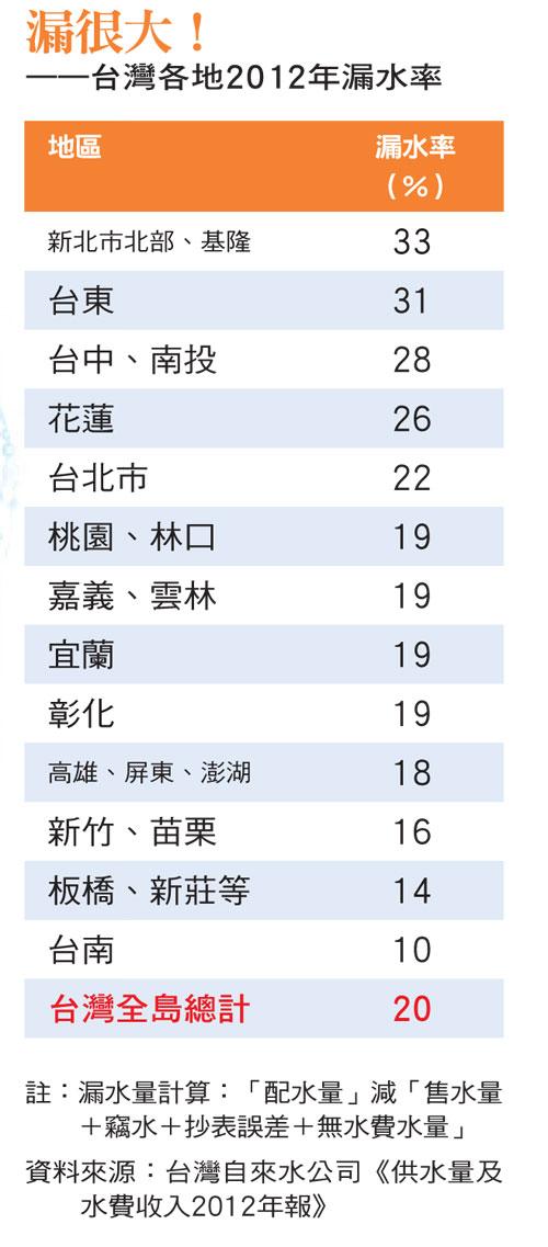 台灣各地2012年漏水率