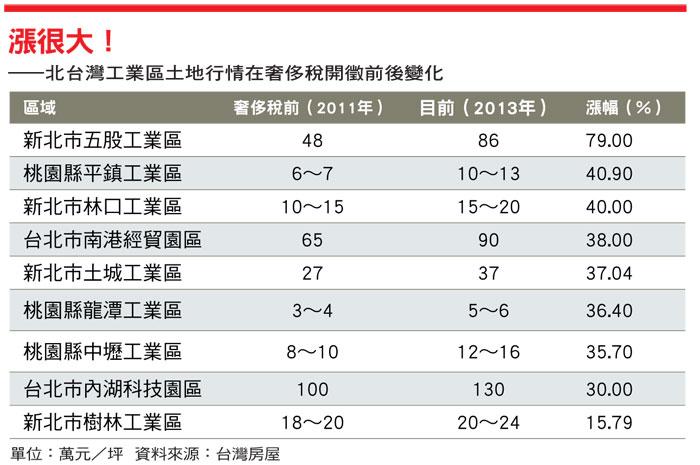 北台灣工業區奢侈稅
