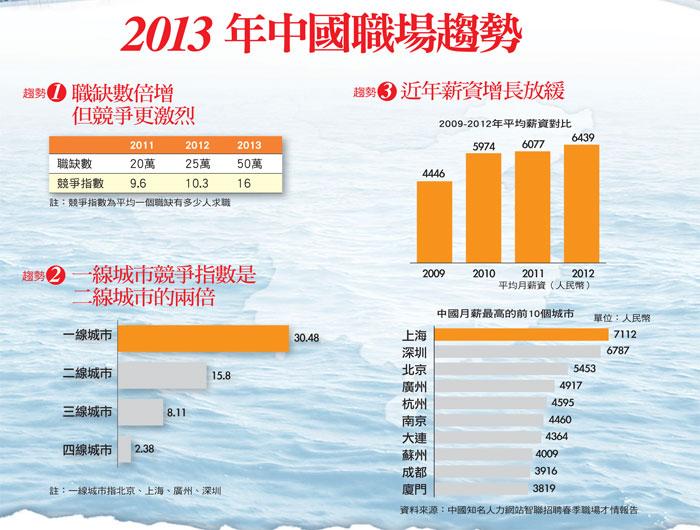 2013年中國職場趨勢