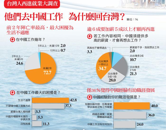 去中國工作 為什麼回台灣
