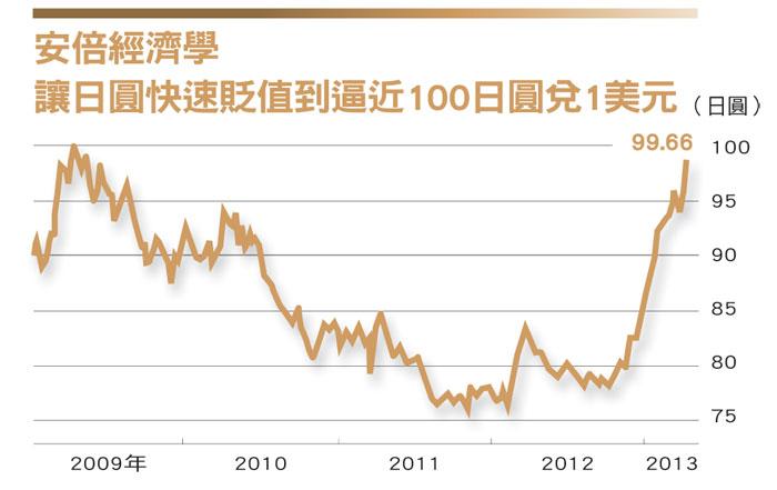 安倍經濟學 日圓快速貶值