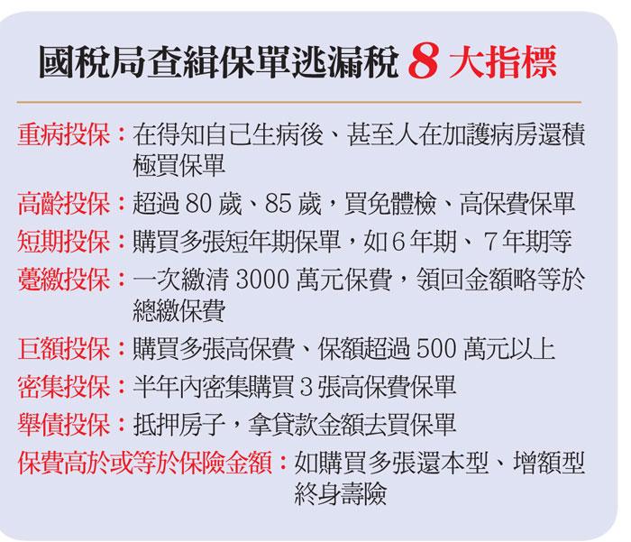 國稅局查緝保單逃漏稅8大指標