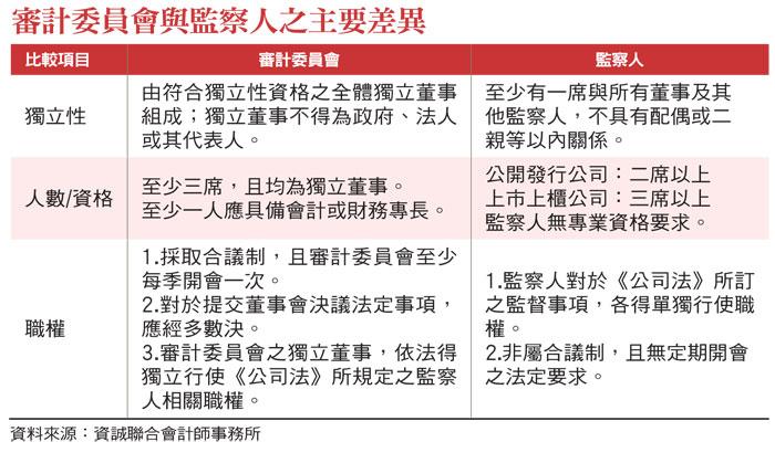 審計委員會與監察人之主要差異