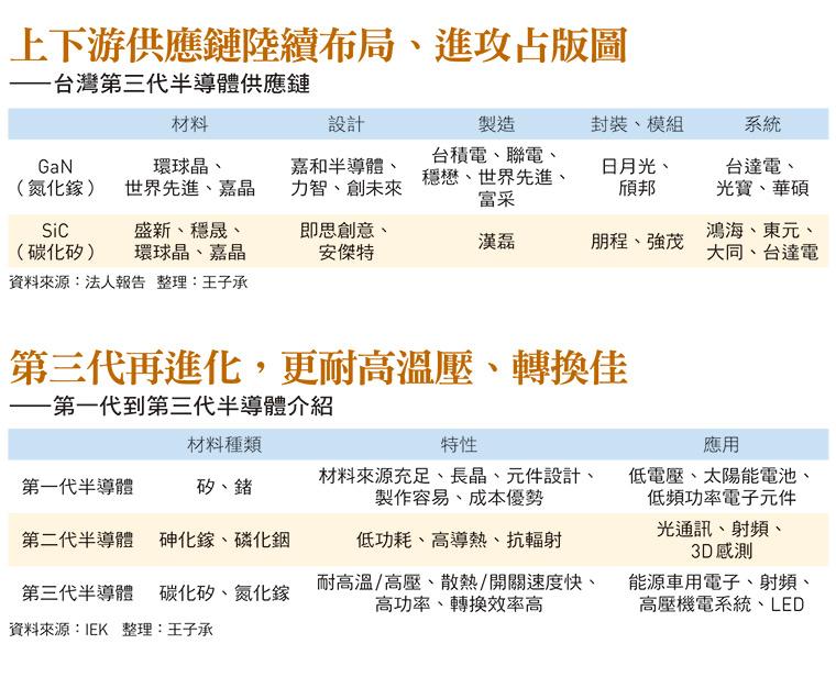 台灣第三代半導體供應鏈