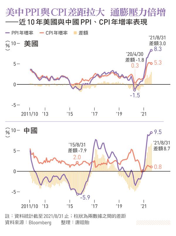 近10 年美國與中國PPI、CPI年增率表現