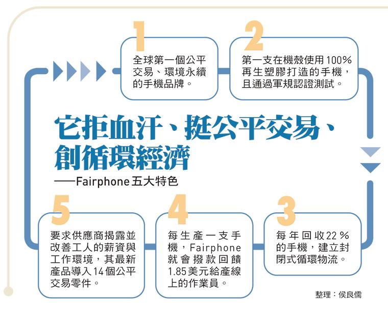 Fairphone五大特色
