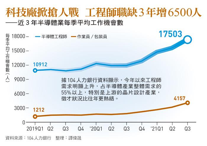 近3年半導體業每季平均工作機會數