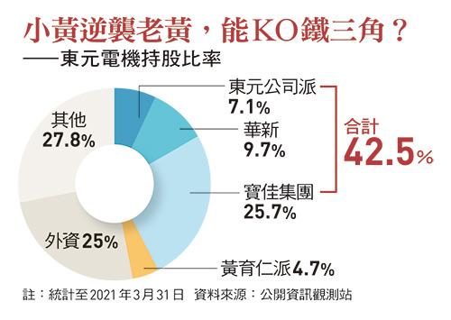 東元電機持股比率