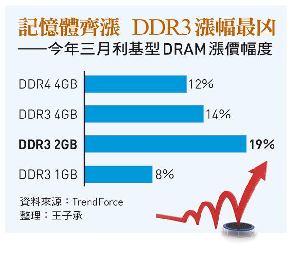今年三月利基型DRAM漲價幅度