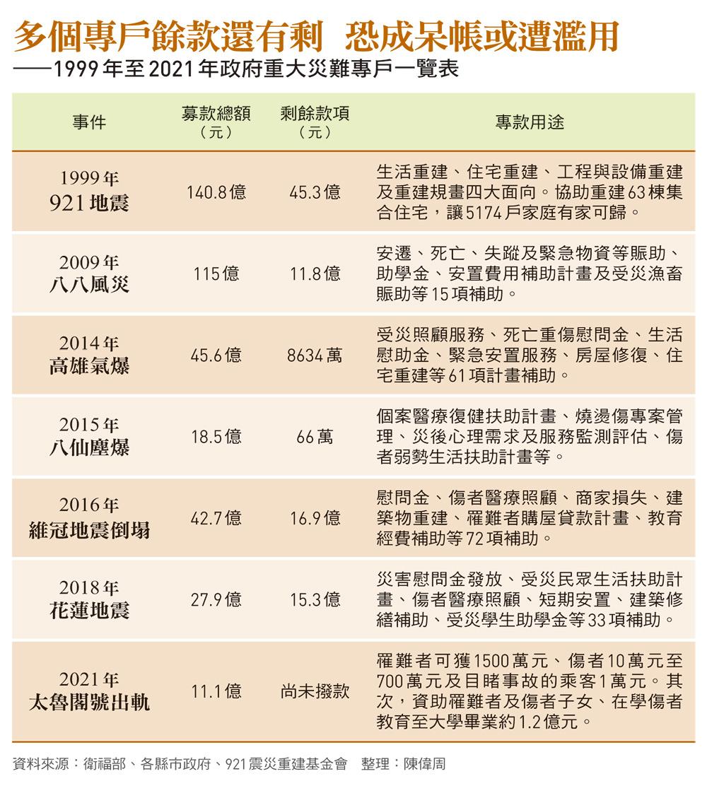 1999年至2021 年政府重大災難專戶一覽表