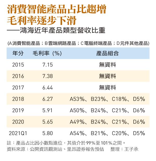 鴻海近年產品類型營收比重