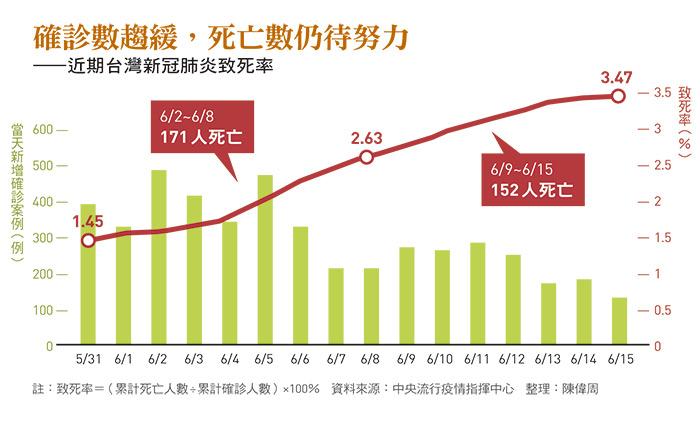 近期台灣新冠肺炎致死率