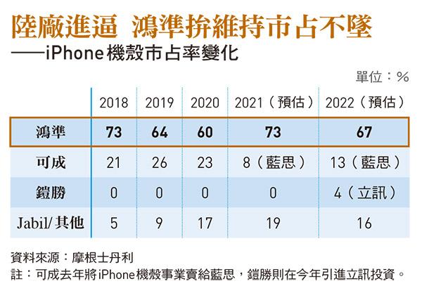 iPhone 機殼市占率變化