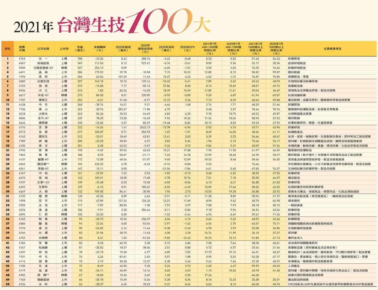 台灣生技100大