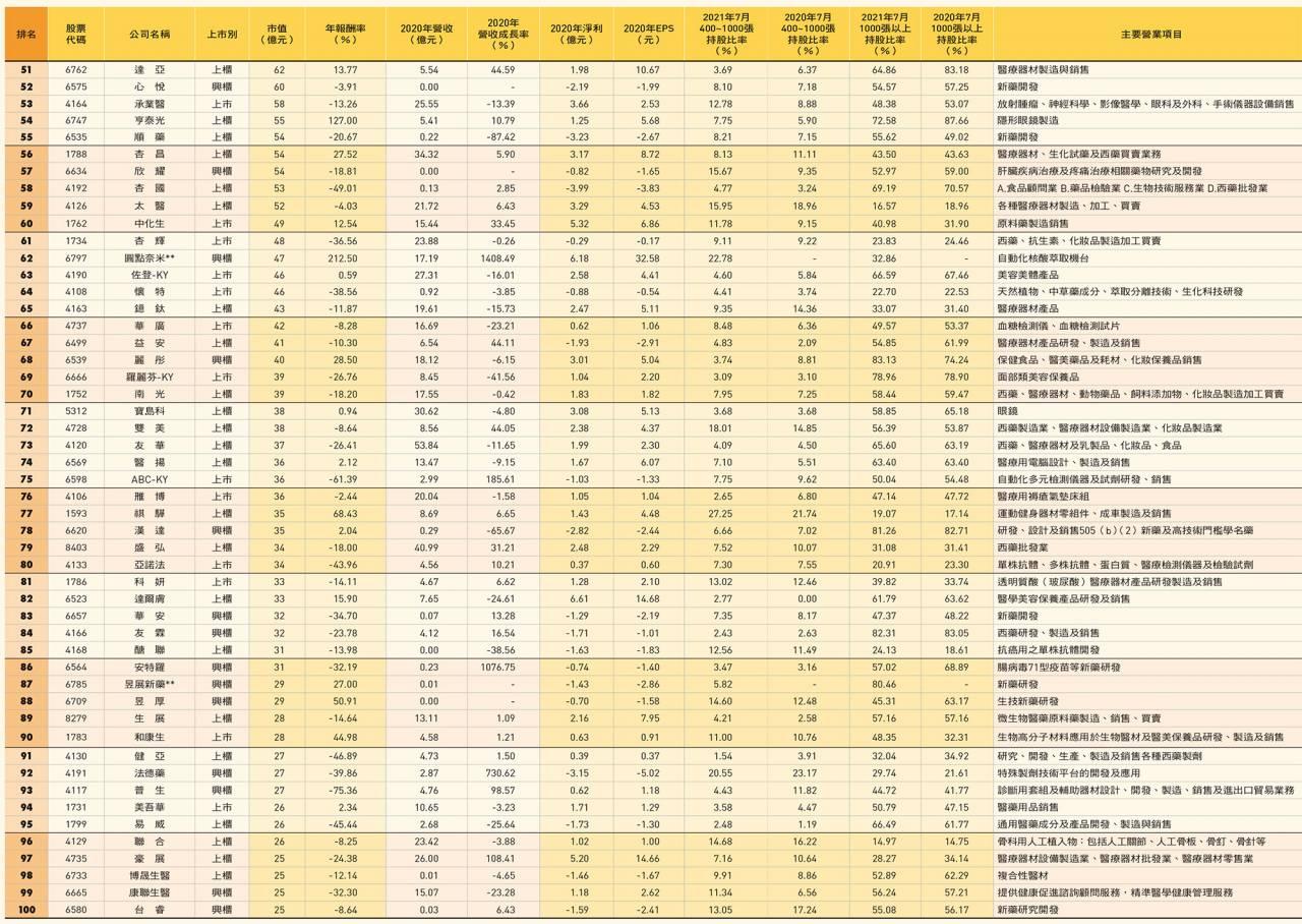 台灣生技100 大