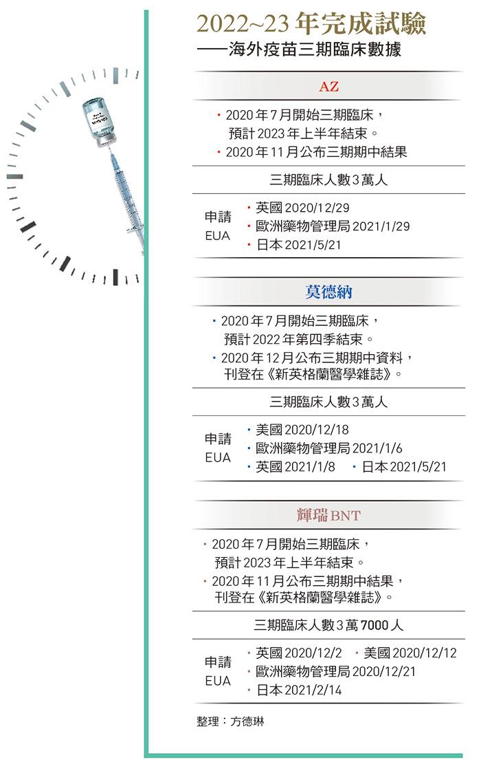 海外疫苗三期臨床數據