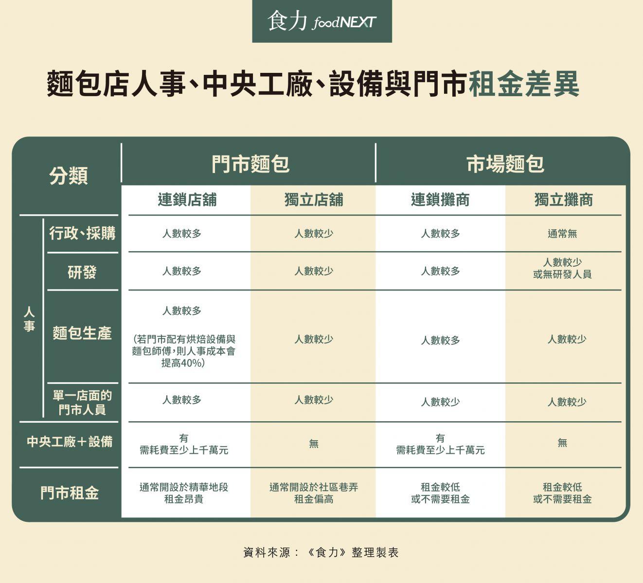 麵包店人事、中央工廠、設備與門市租金差異。