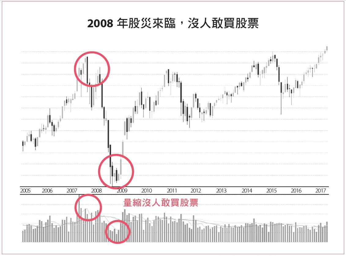 2008年股災來臨,沒人敢買股票