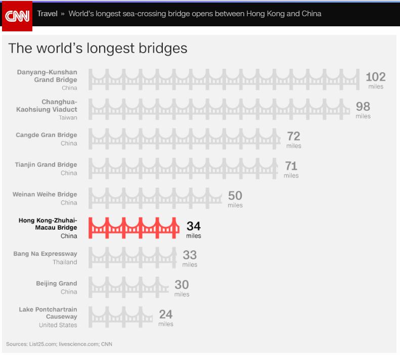 CNN列出全球最長橋梁,台灣竟有橋名列世界第二長。