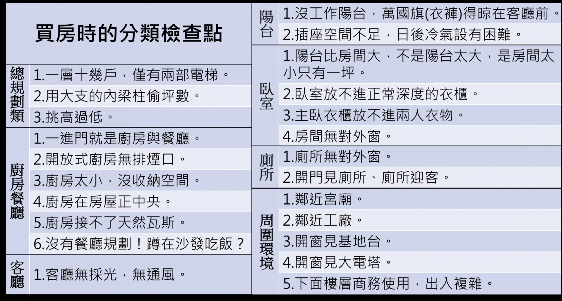 章定瑄 買小宅的民眾分類檢查點評估房屋