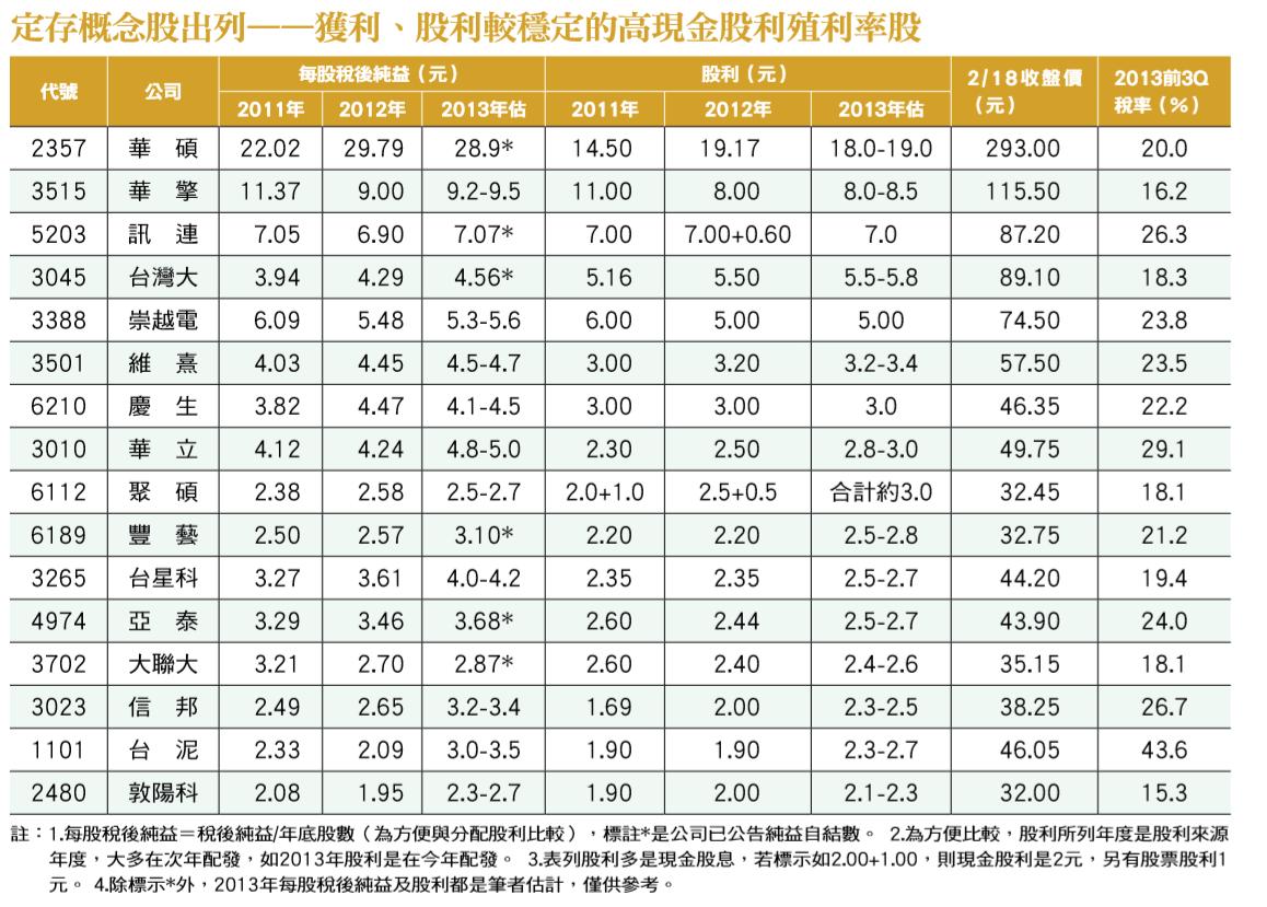 定存概念股出列——獲利、股利較穩定的高現金股利殖利率股