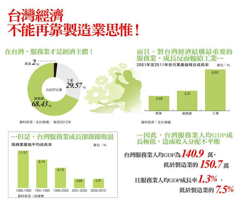 台灣製造業