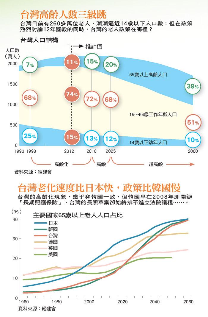 台灣高齡人數