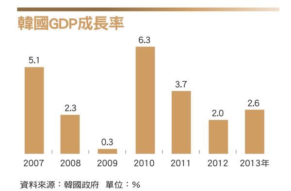韓國GDP
