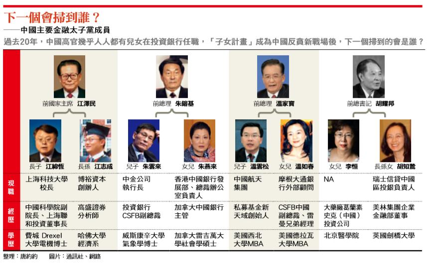 中國金融太子黨成員