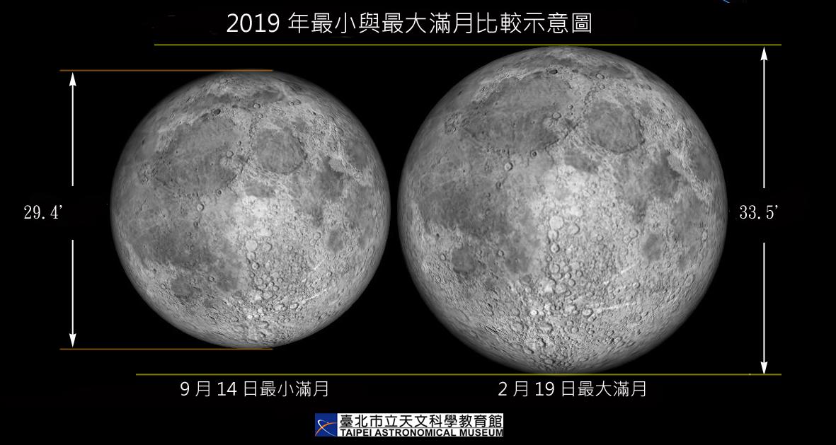 百年難得一見!今年最大滿月 將出現在元宵節