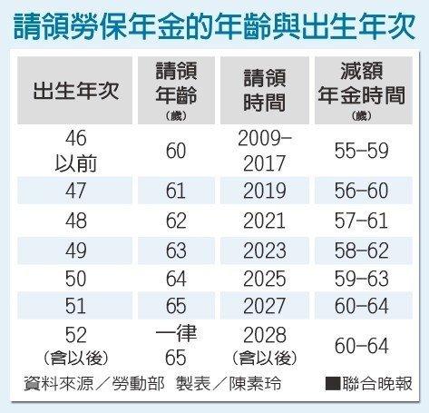 領勞保年金的年齡與出生年次