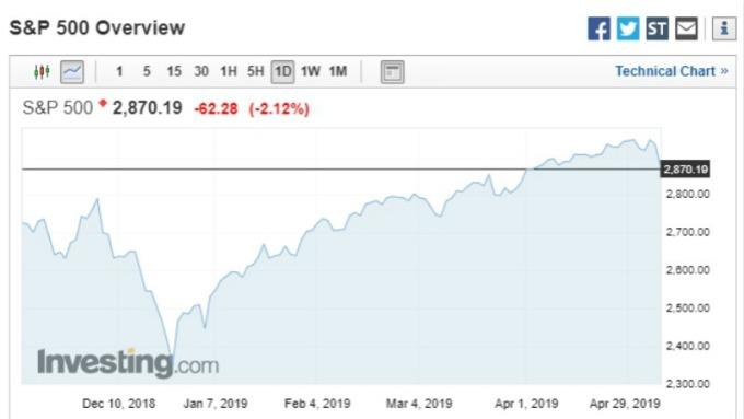 關稅戰再起  從股票一探美中貿易戰況