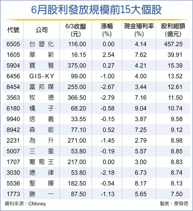 6月股利發放規模前15大個股