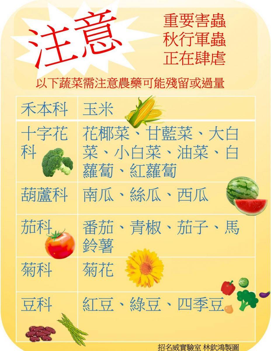 秋行軍蟲入侵今起強制噴藥19種蔬果要注意農藥殘留
