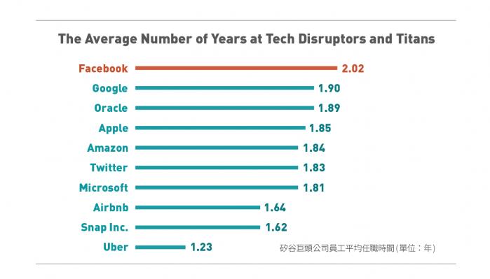 矽谷工程師高薪、福利佳為什麼任職的時間不會超過2年?
