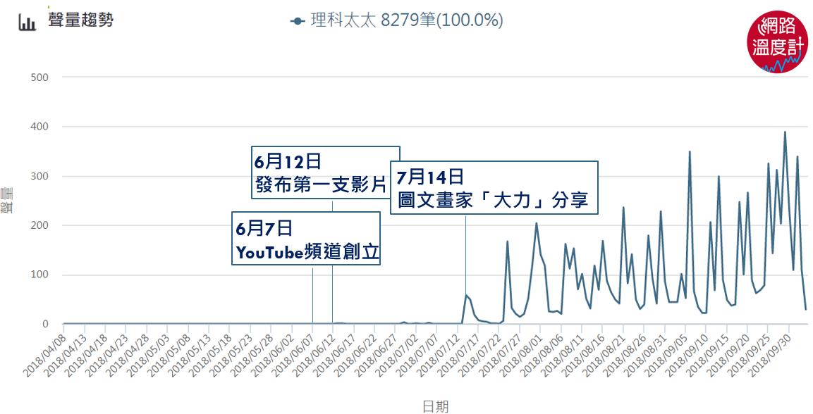 理科太太頻道迅速破10萬訂閱 為何會成為爆紅youtuber?