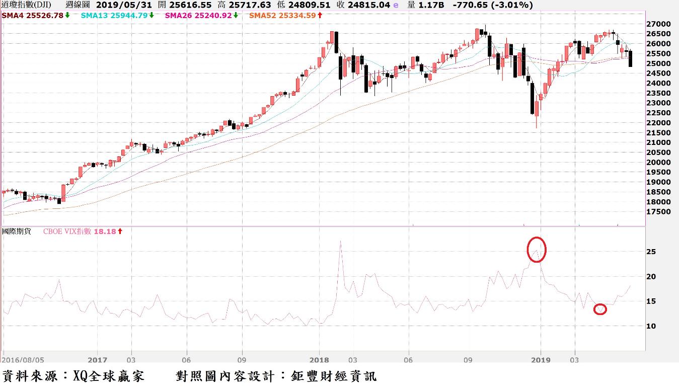 道瓊指數周K線與VIX恐慌指數走勢對照圖