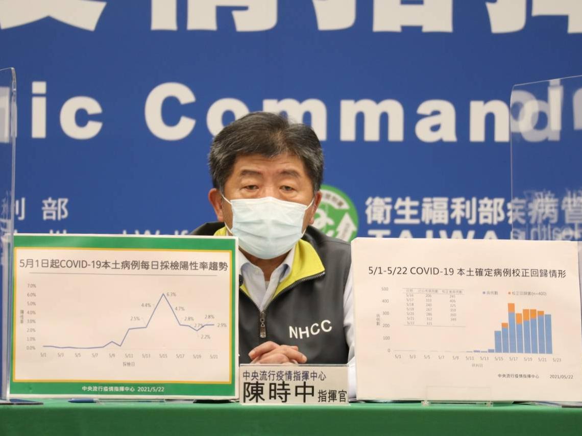 今日本土確診增287例、校正回歸170例! 另有6例死亡個案