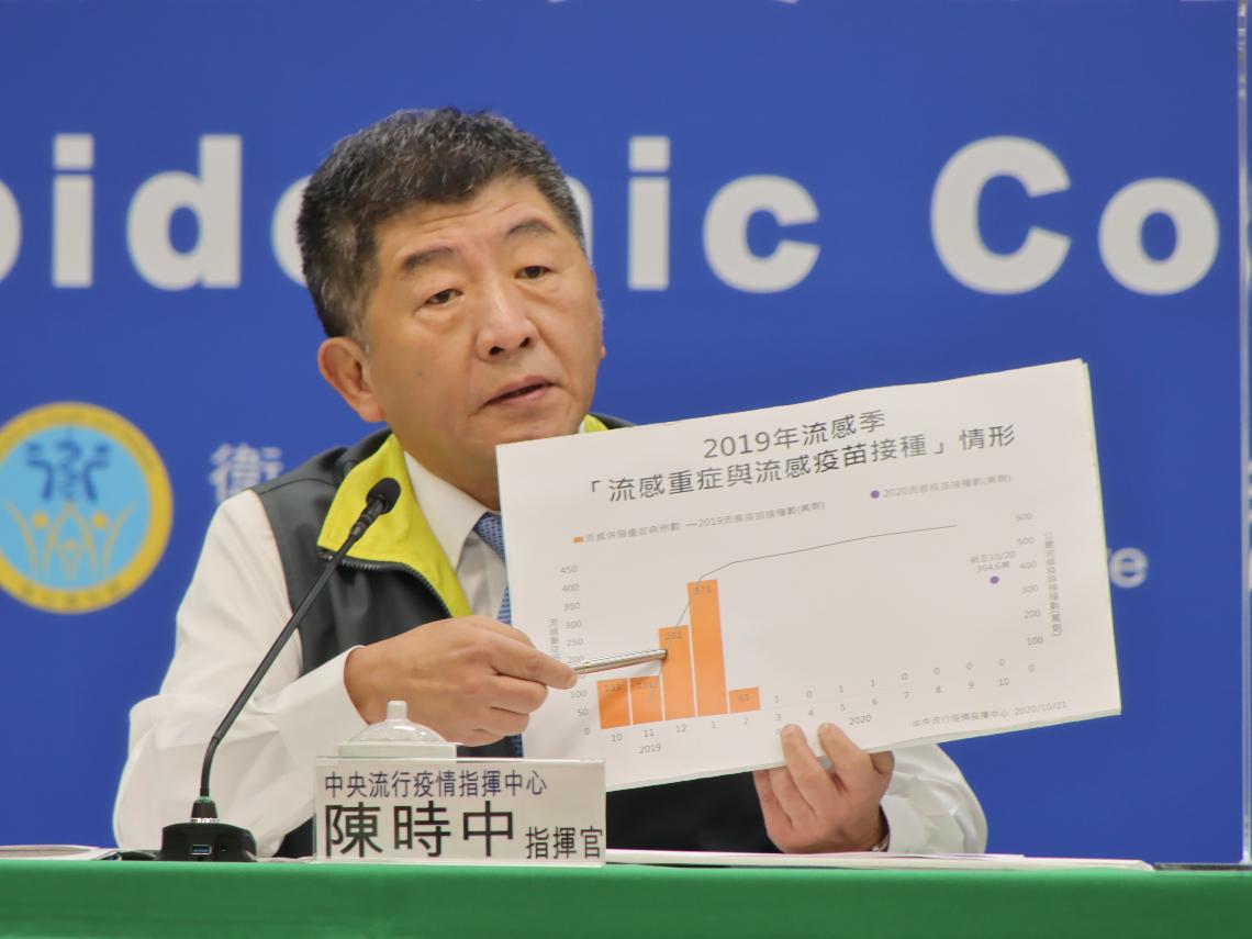 韓國施打流感疫苗釀5死 指揮中心:台灣僅1位嚴重