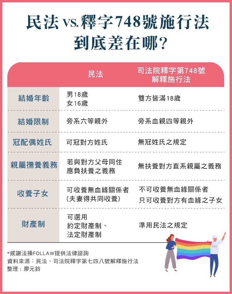今天同志伴侶的大喜之日許多國家透過代表機構向台灣表達祝賀